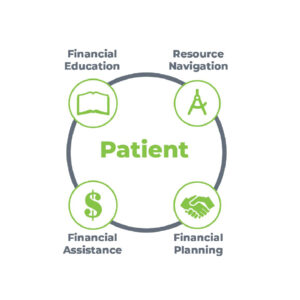 Financial treatment program outline graphic