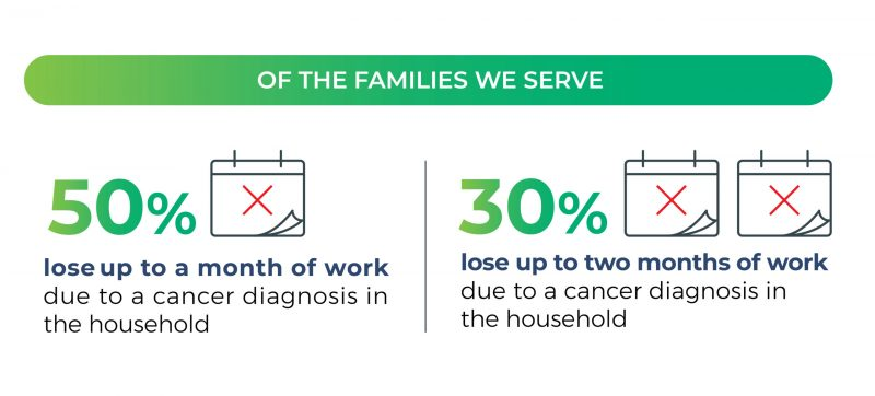 Family Reach patient data visualization